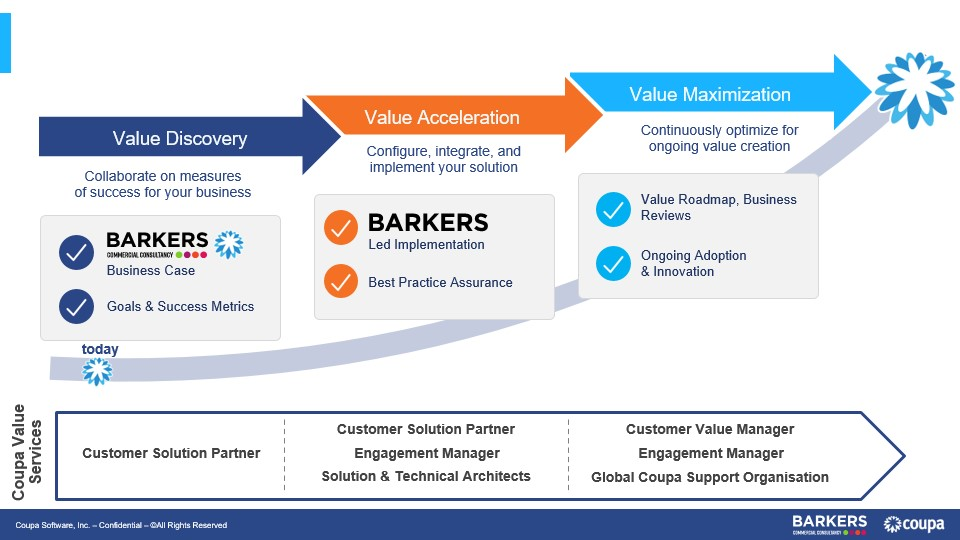 Coupa Barkers implementation