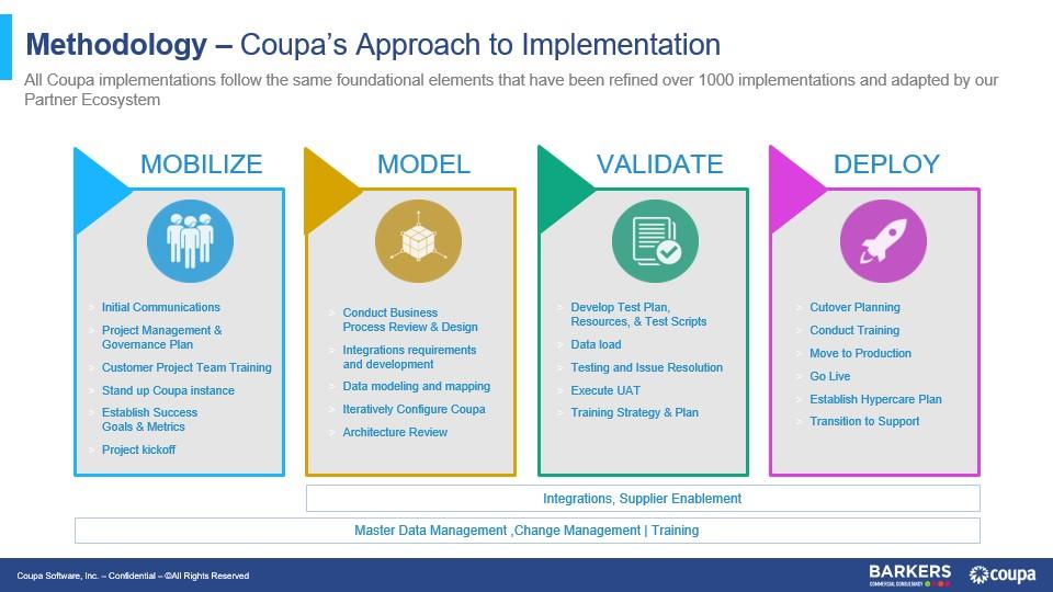 Coupa Barkers Methodology